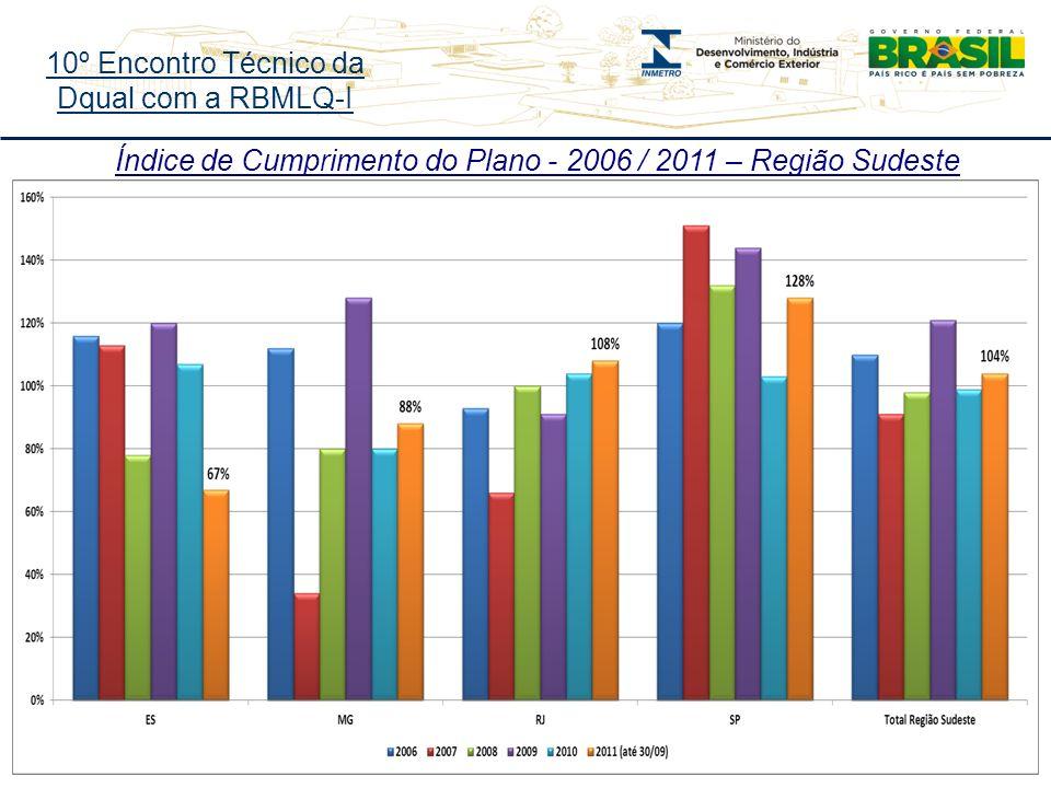 10º Encontro Técnico da Dqual com a RBMLQ-I Índice de Cumprimento do Plano - 2006 / 2011 – Região Sudeste