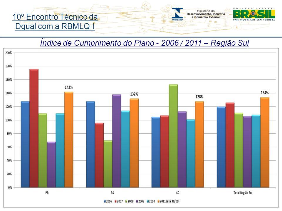 10º Encontro Técnico da Dqual com a RBMLQ-I Índice de Cumprimento do Plano - 2006 / 2011 – Região Sul