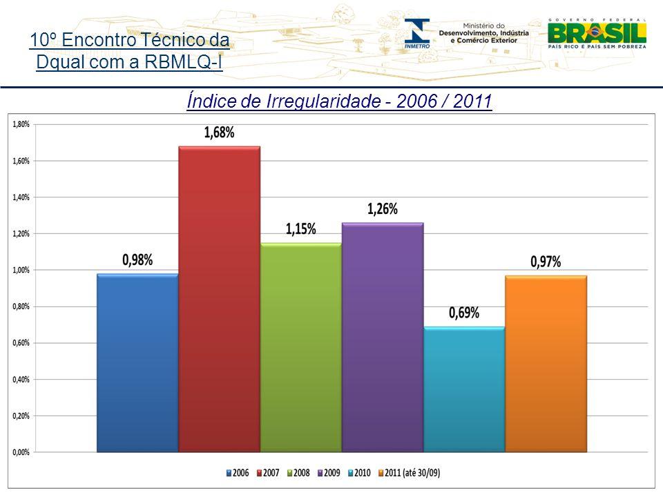 10º Encontro Técnico da Dqual com a RBMLQ-I Índice de Irregularidade - 2006 / 2011