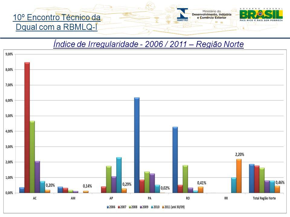 10º Encontro Técnico da Dqual com a RBMLQ-I Índice de Irregularidade - 2006 / 2011 – Região Norte