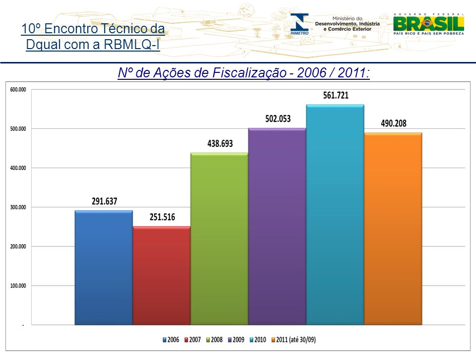 10º Encontro Técnico da Dqual com a RBMLQ-I Nº de Ações de Fiscalização - 2006 / 2011: