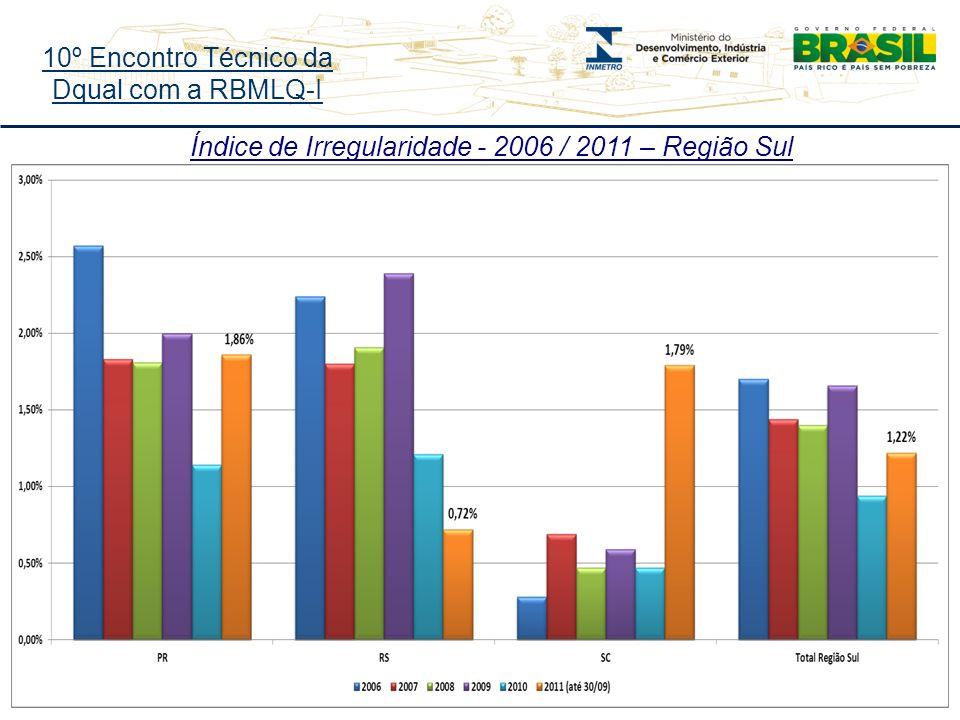 10º Encontro Técnico da Dqual com a RBMLQ-I Índice de Irregularidade - 2006 / 2011 – Região Sul