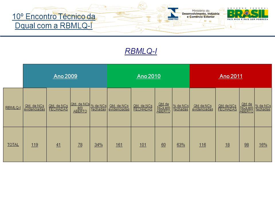 10º Encontro Técnico da Dqual com a RBMLQ-I RBMLQ-I Ano 2009 Ano 2010 Ano 2011 RBMLQ-I Qtd.