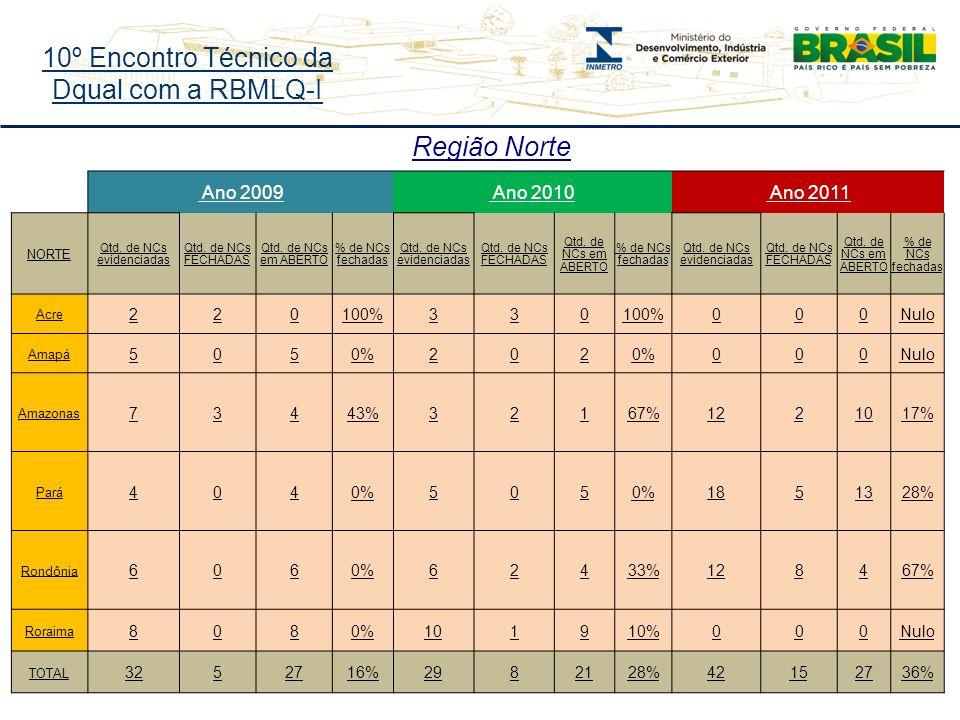 10º Encontro Técnico da Dqual com a RBMLQ-I Região Norte Ano 2009 Ano 2010 Ano 2011 NORTE Qtd.