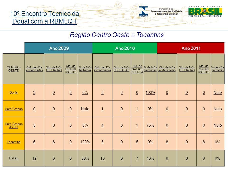 10º Encontro Técnico da Dqual com a RBMLQ-I Região Centro Oeste + Tocantins Ano 2009 Ano 2010 Ano 2011 CENTRO- OESTE Qtd.