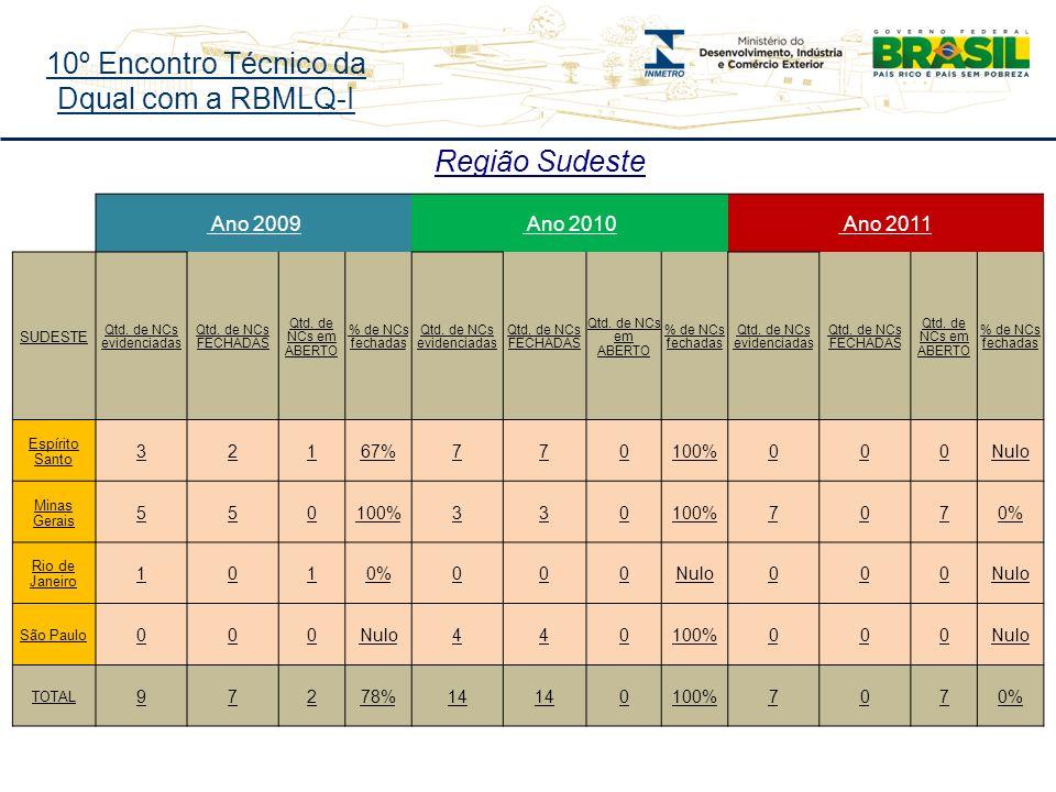 10º Encontro Técnico da Dqual com a RBMLQ-I Região Sudeste Ano 2009 Ano 2010 Ano 2011 SUDESTE Qtd.