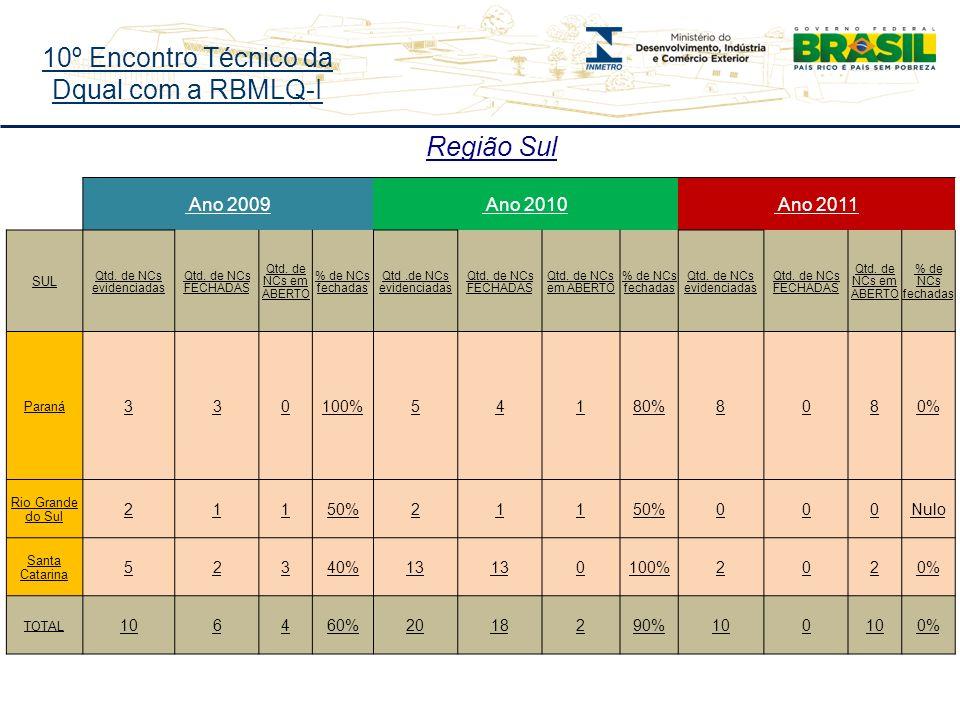 10º Encontro Técnico da Dqual com a RBMLQ-I Região Sul Ano 2009 Ano 2010 Ano 2011 SUL Qtd.