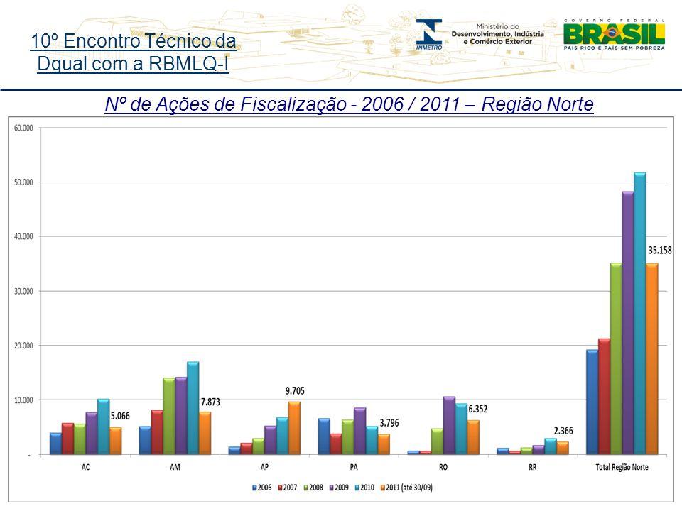 10º Encontro Técnico da Dqual com a RBMLQ-I Nº de Ações de Fiscalização - 2006 / 2011 – Região Norte