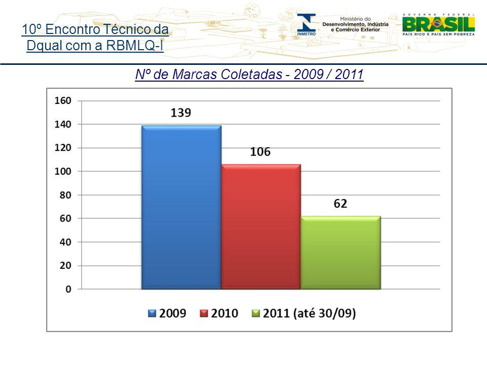 10º Encontro Técnico da Dqual com a RBMLQ-I Nº de Marcas Coletadas - 2009 / 2011