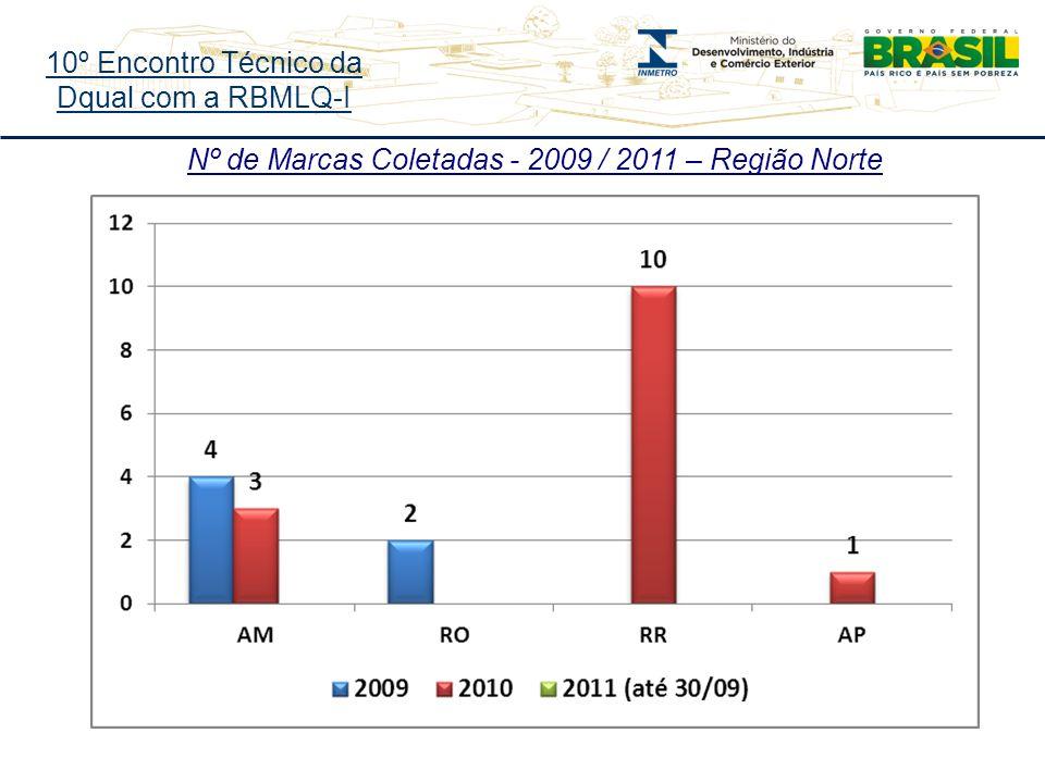 10º Encontro Técnico da Dqual com a RBMLQ-I Nº de Marcas Coletadas - 2009 / 2011 – Região Norte
