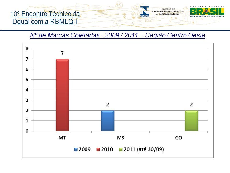 10º Encontro Técnico da Dqual com a RBMLQ-I Nº de Marcas Coletadas - 2009 / 2011 – Região Centro Oeste