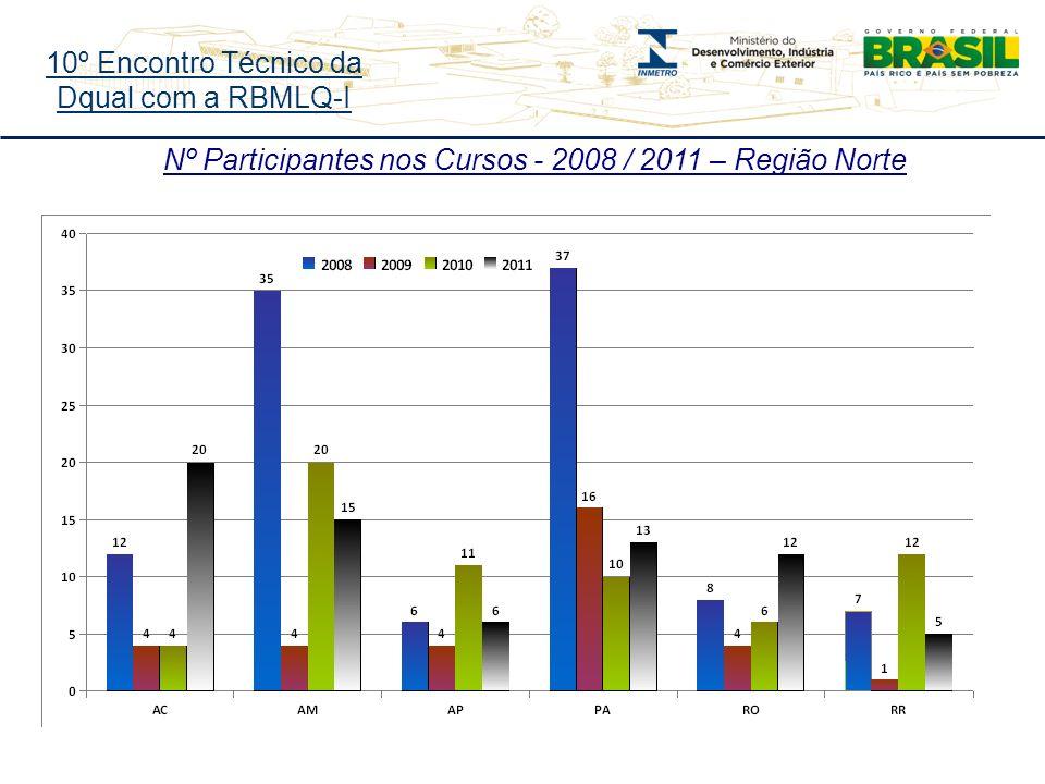 10º Encontro Técnico da Dqual com a RBMLQ-I Nº Participantes nos Cursos - 2008 / 2011 – Região Norte
