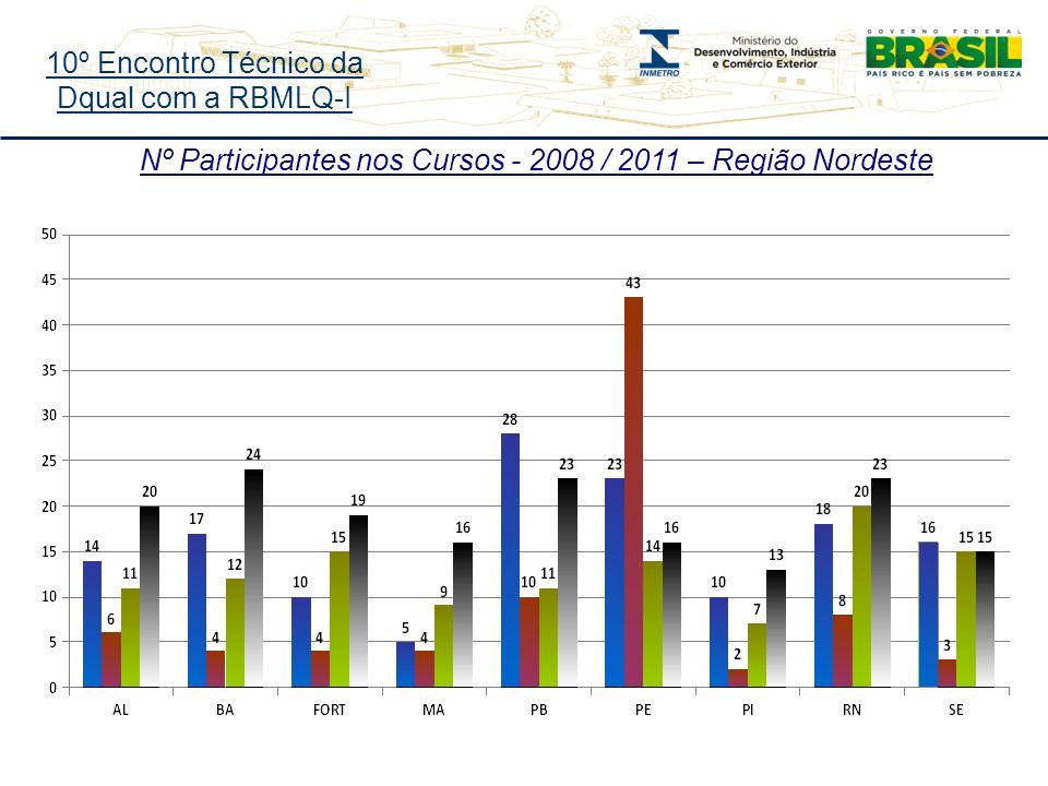 10º Encontro Técnico da Dqual com a RBMLQ-I Nº Participantes nos Cursos - 2008 / 2011 – Região Nordeste