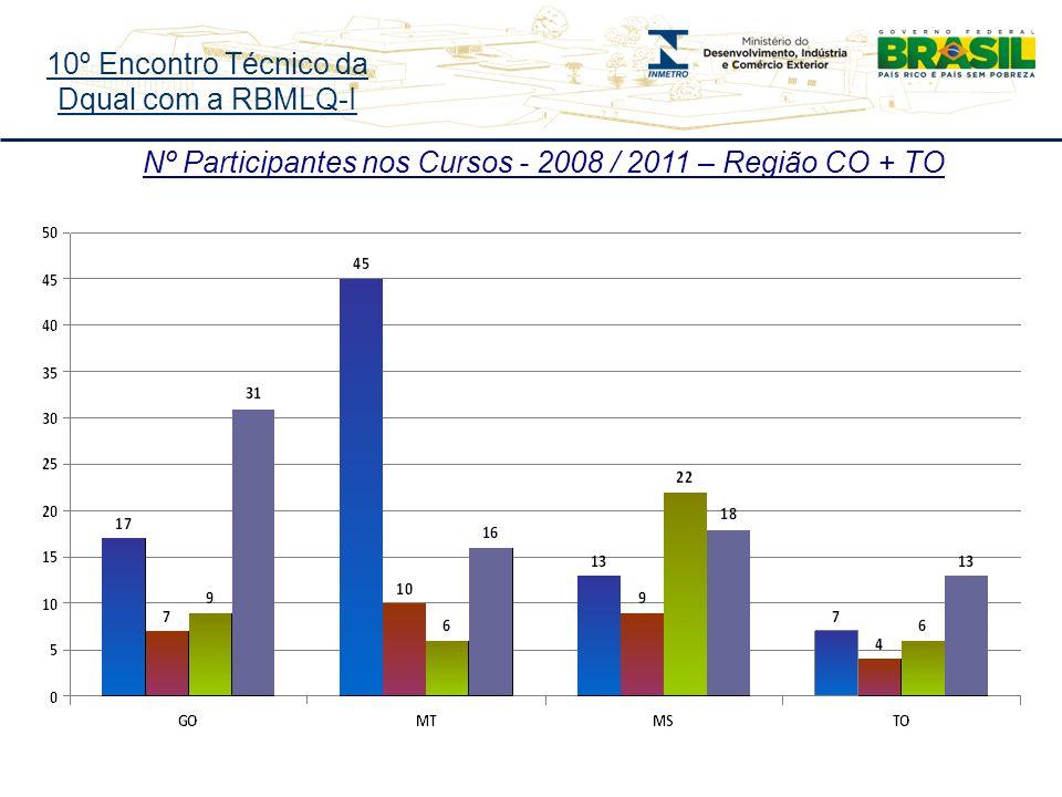 10º Encontro Técnico da Dqual com a RBMLQ-I Nº Participantes nos Cursos - 2008 / 2011 – Região CO + TO