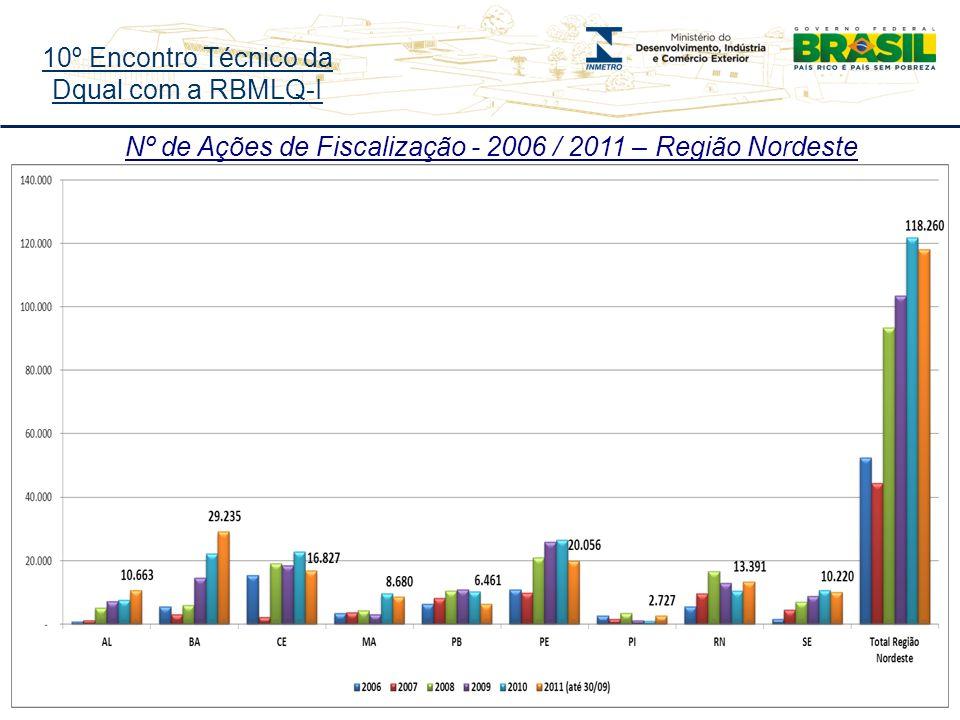 10º Encontro Técnico da Dqual com a RBMLQ-I Nº de Ações de Fiscalização - 2006 / 2011 – Região Nordeste