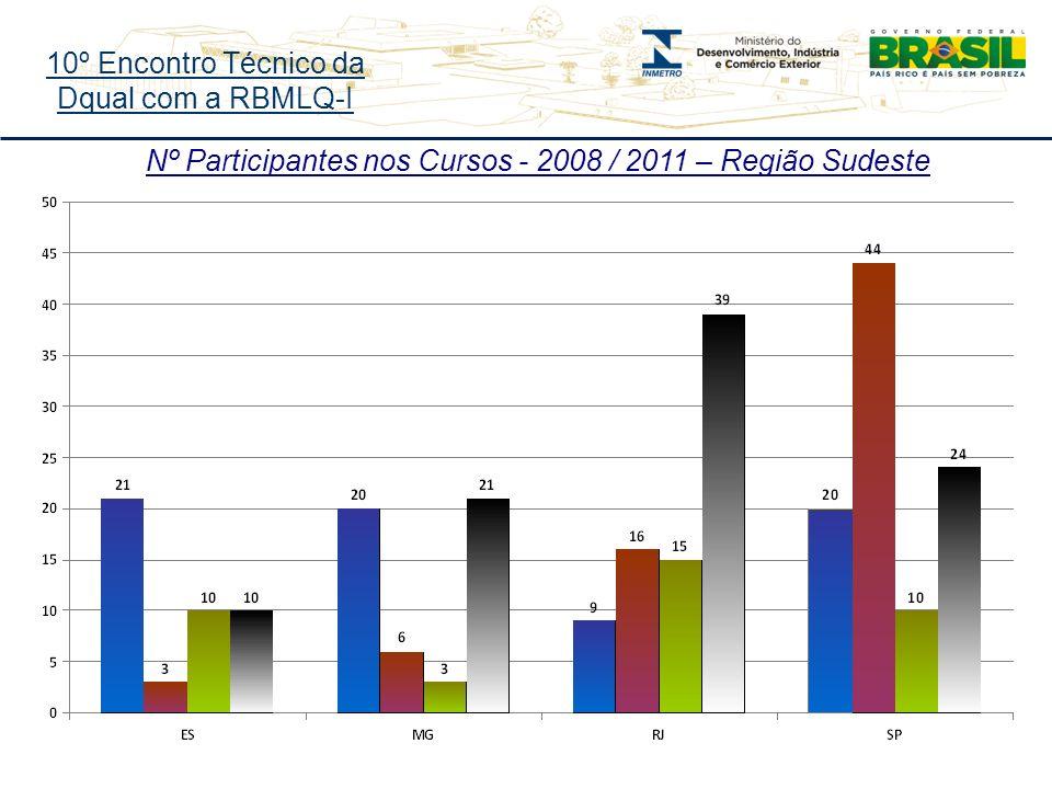 10º Encontro Técnico da Dqual com a RBMLQ-I Nº Participantes nos Cursos - 2008 / 2011 – Região Sudeste
