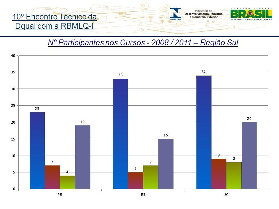 10º Encontro Técnico da Dqual com a RBMLQ-I Nº Participantes nos Cursos - 2008 / 2011 – Região Sul