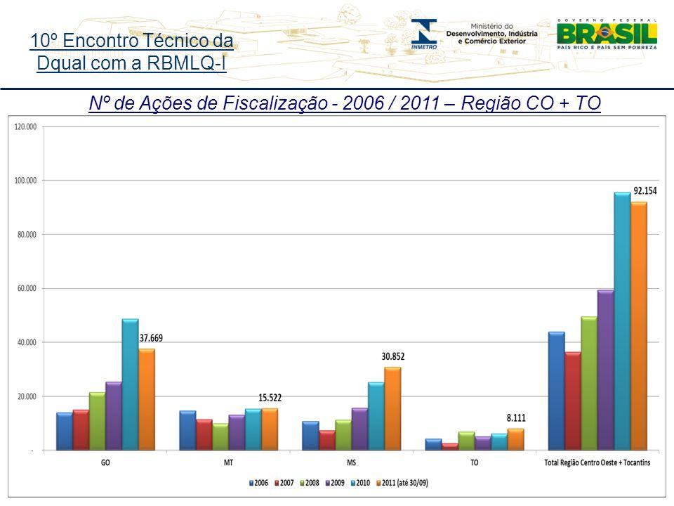 10º Encontro Técnico da Dqual com a RBMLQ-I Nº de Ações de Fiscalização - 2006 / 2011 – Região CO + TO