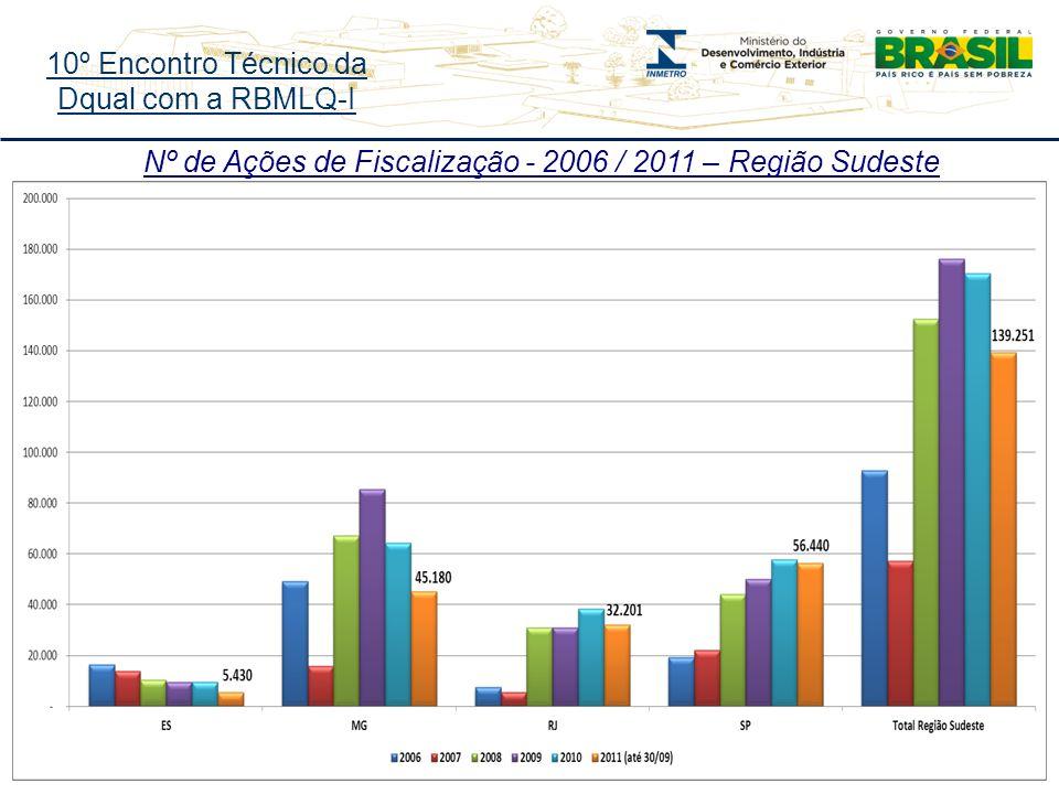 10º Encontro Técnico da Dqual com a RBMLQ-I Nº de Ações de Fiscalização - 2006 / 2011 – Região Sudeste