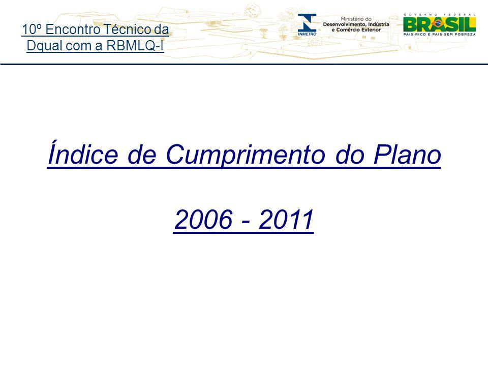 10º Encontro Técnico da Dqual com a RBMLQ-I Índice de Cumprimento do Plano 2006 - 2011