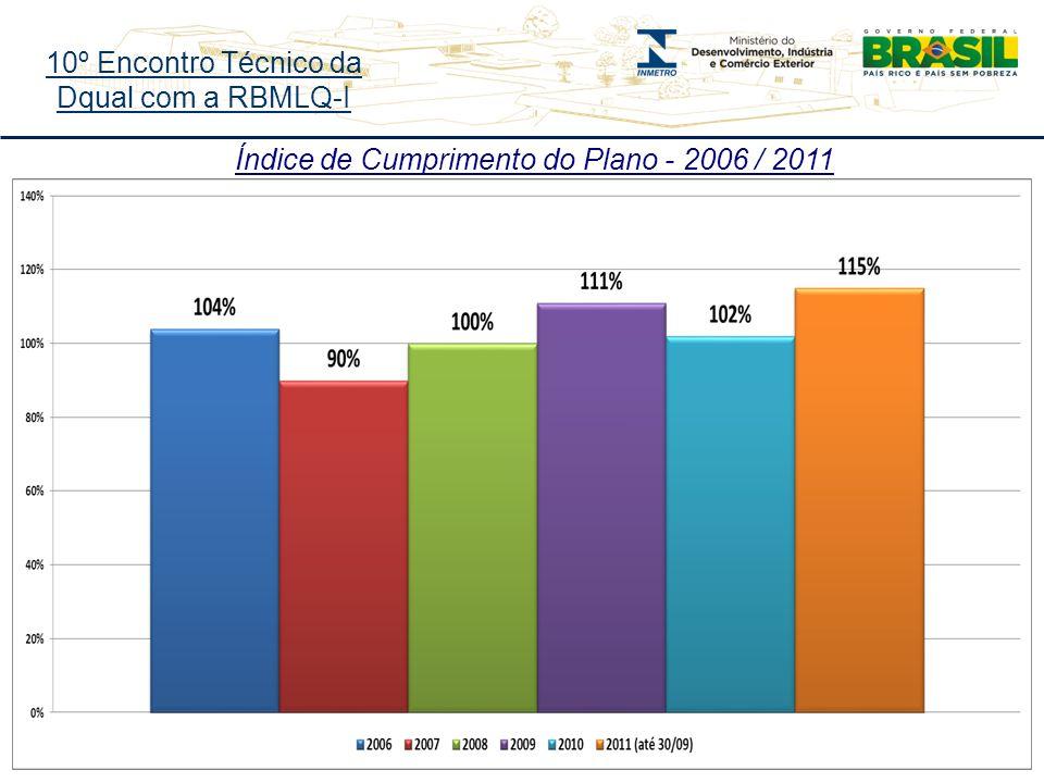 10º Encontro Técnico da Dqual com a RBMLQ-I Índice de Cumprimento do Plano - 2006 / 2011