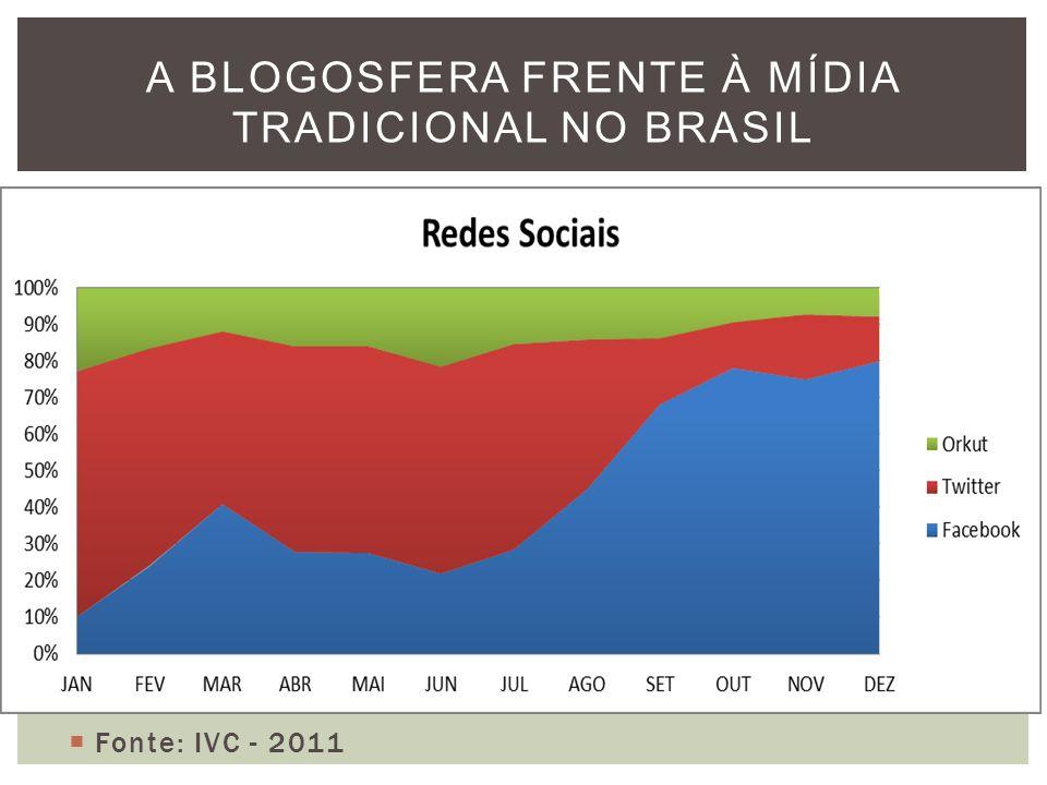 Fonte: IVC - 2011 A BLOGOSFERA FRENTE À MÍDIA TRADICIONAL NO BRASIL