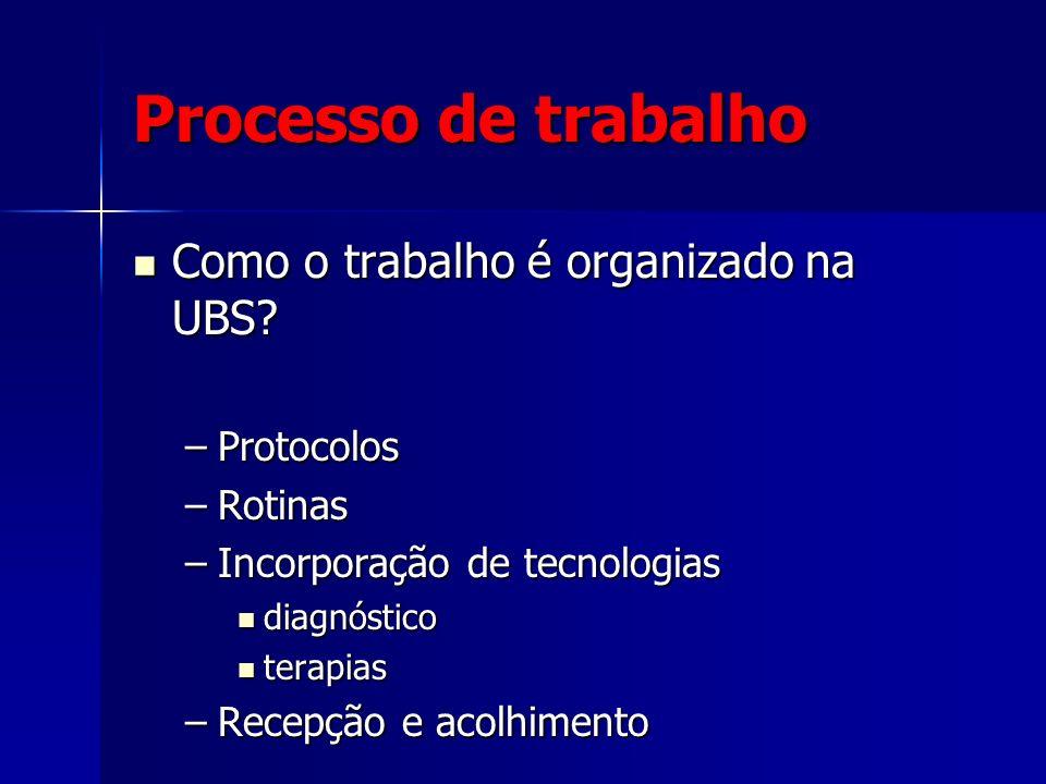Processo de trabalho Como o trabalho é organizado na UBS? Como o trabalho é organizado na UBS? –Protocolos –Rotinas –Incorporação de tecnologias diagn