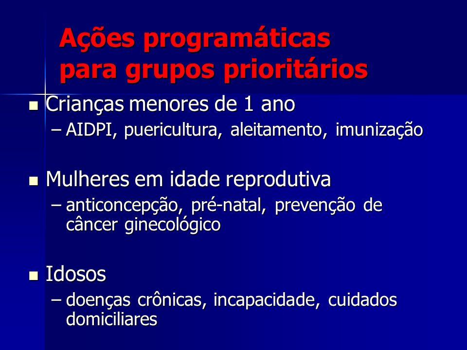 Ações programáticas para grupos prioritários Crianças menores de 1 ano Crianças menores de 1 ano –AIDPI, puericultura, aleitamento, imunização Mulhere