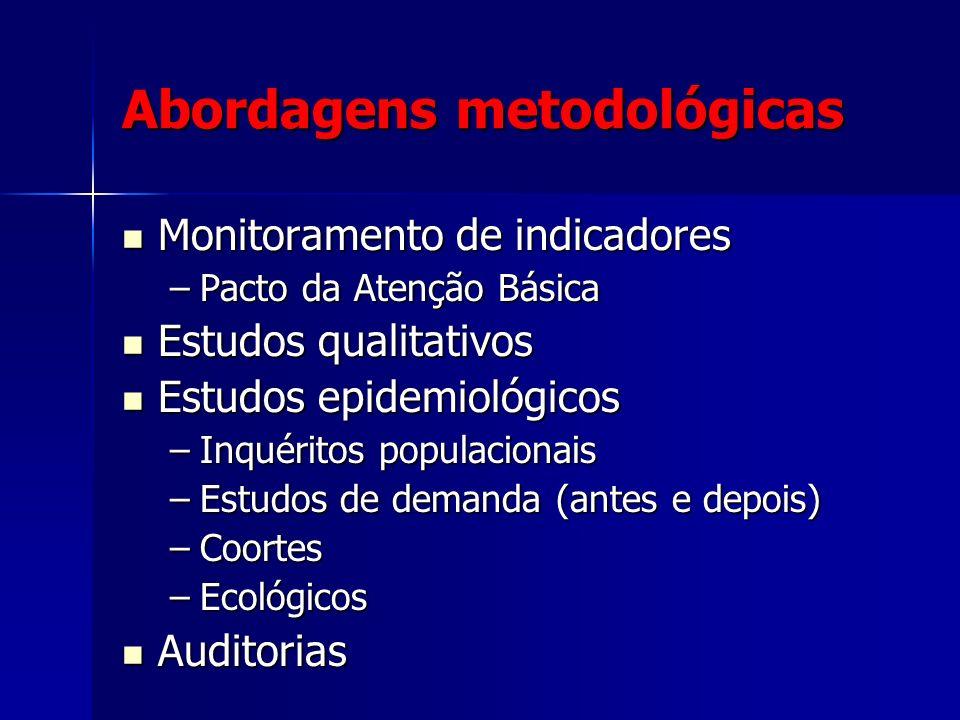 Abordagens metodológicas Monitoramento de indicadores Monitoramento de indicadores –Pacto da Atenção Básica Estudos qualitativos Estudos qualitativos