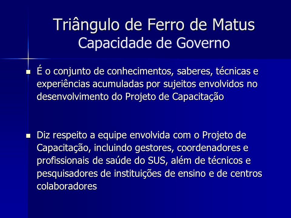 Triângulo de Ferro de Matus Triângulo de Ferro de Matus Capacidade de Governo É o conjunto de conhecimentos, saberes, técnicas e experiências acumulad