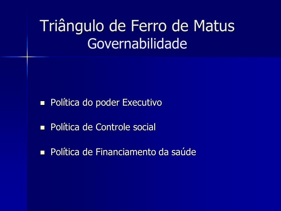 Triângulo de Ferro de Matus Triângulo de Ferro de Matus Governabilidade Política do poder Executivo Política do poder Executivo Política de Controle s