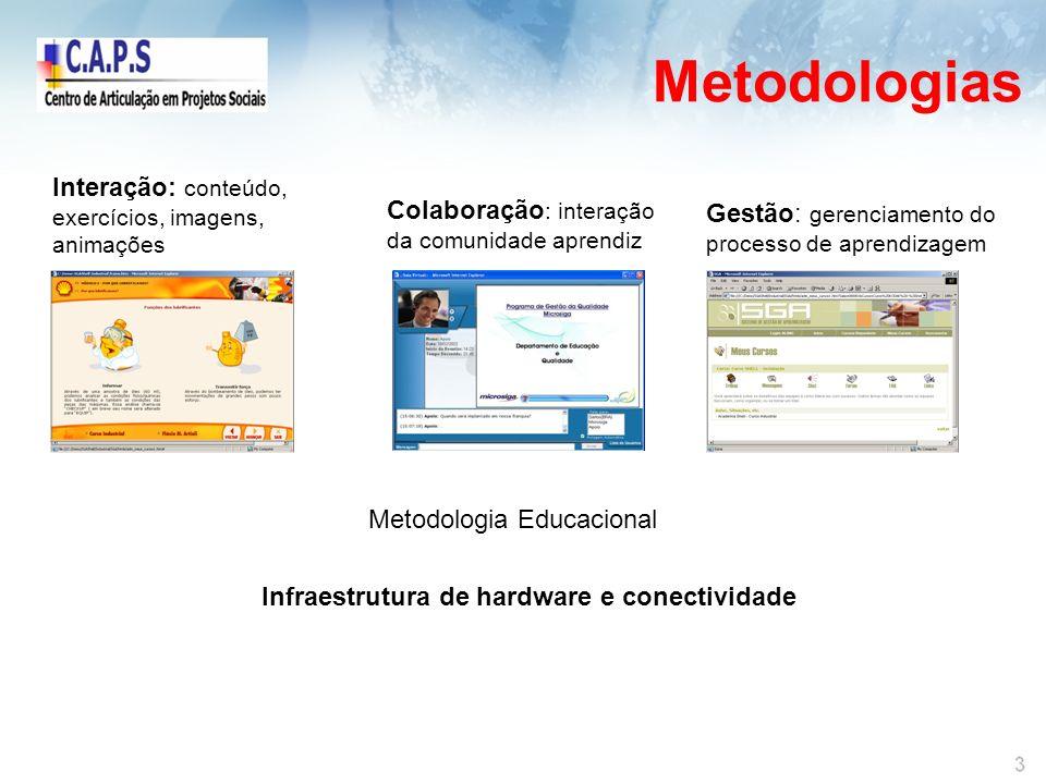 Metodologias Interação: conteúdo, exercícios, imagens, animações Colaboração : interação da comunidade aprendiz Gestão: gerenciamento do processo de aprendizagem Metodologia Educacional Infraestrutura de hardware e conectividade