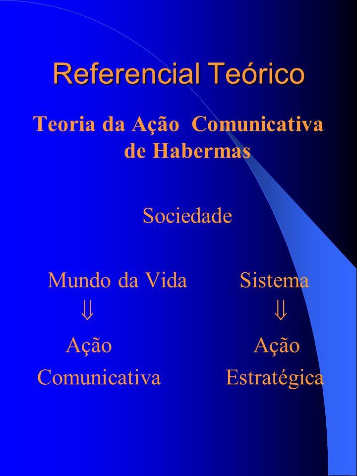 Referencial Teórico Teoria da Ação Comunicativa de Habermas Sociedade Mundo da Vida Sistema Ação Ação Comunicativa Estratégica