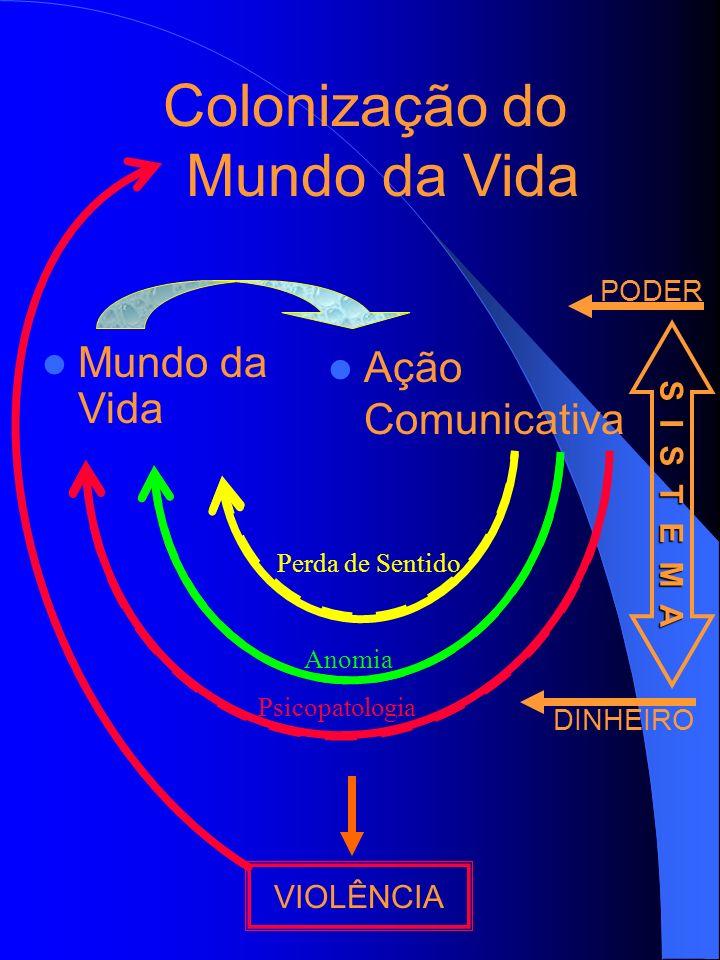 Colonização do Mundo da Vida Mundo da Vida Ação Comunicativa VIOLÊNCIA Perda de Sentido Anomia Psicopatologia PODER S I S T E M A DINHEIRO