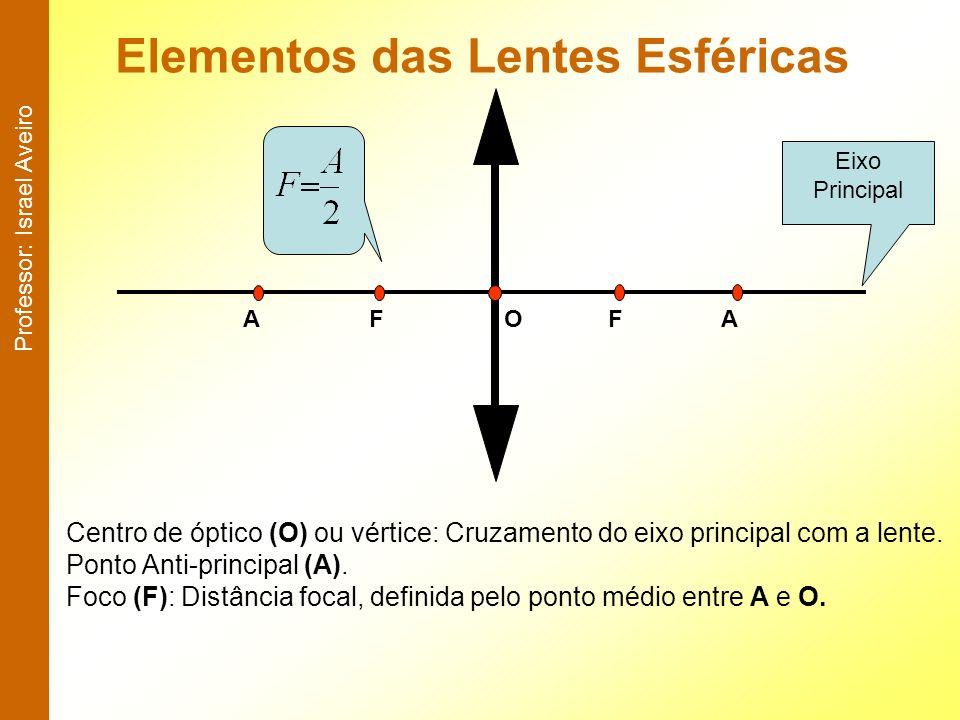 Elementos das Lentes Esféricas Centro de óptico (O) ou vértice: Cruzamento do eixo principal com a lente. Ponto Anti-principal (A). Foco (F): Distânci