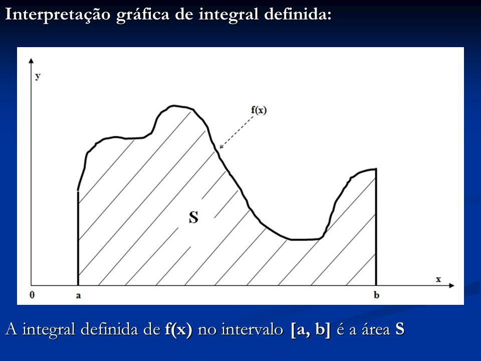 Interpretação gráfica de integral definida: A integral definida de f(x) no intervalo [a, b] é a área S