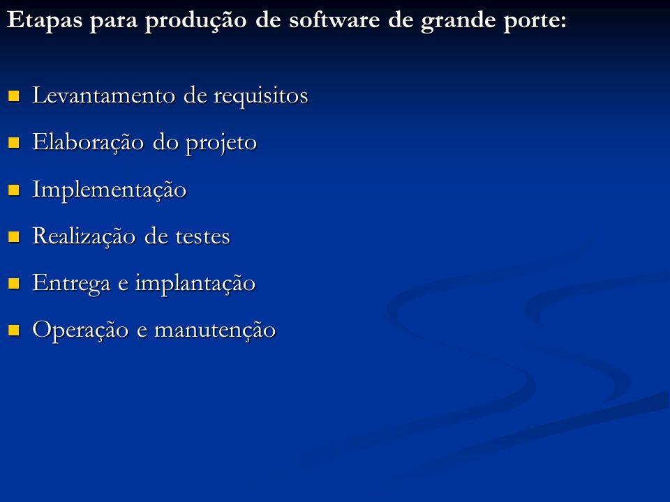 Etapas para produção de software de grande porte: Levantamento de requisitos Levantamento de requisitos Elaboração do projeto Elaboração do projeto Im