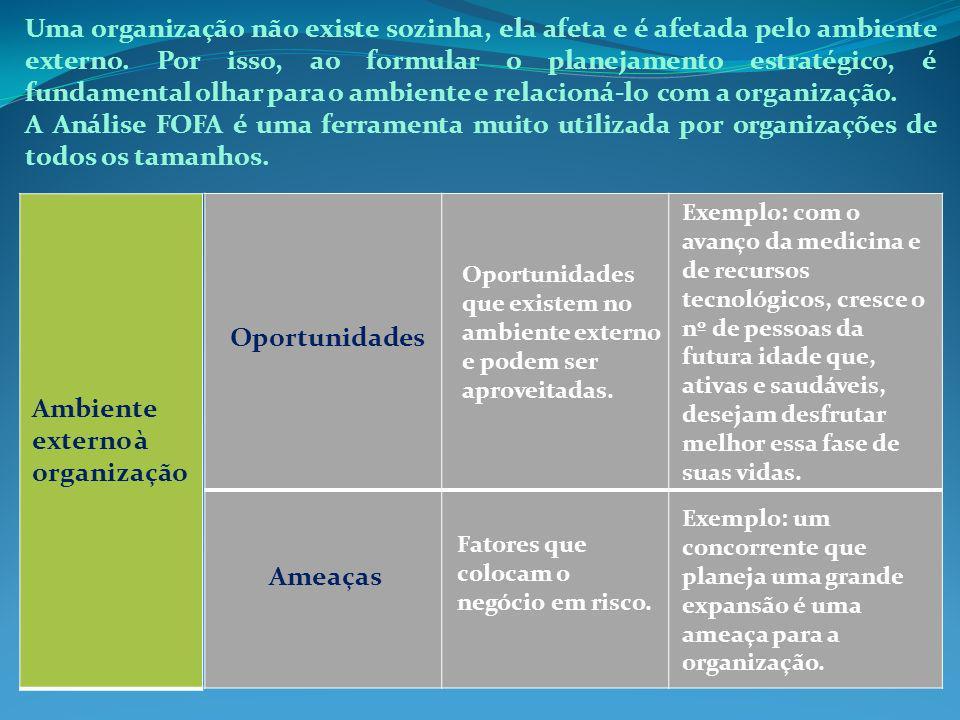 Ambiente externo à organização Oportunidades Ameaças Oportunidades que existem no ambiente externo e podem ser aproveitadas. Exemplo: com o avanço da