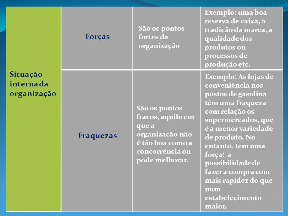 Situação interna da organização Forças Fraquezas São os pontos fortes da organização Exemplo: uma boa reserva de caixa, a tradição da marca, a qualida