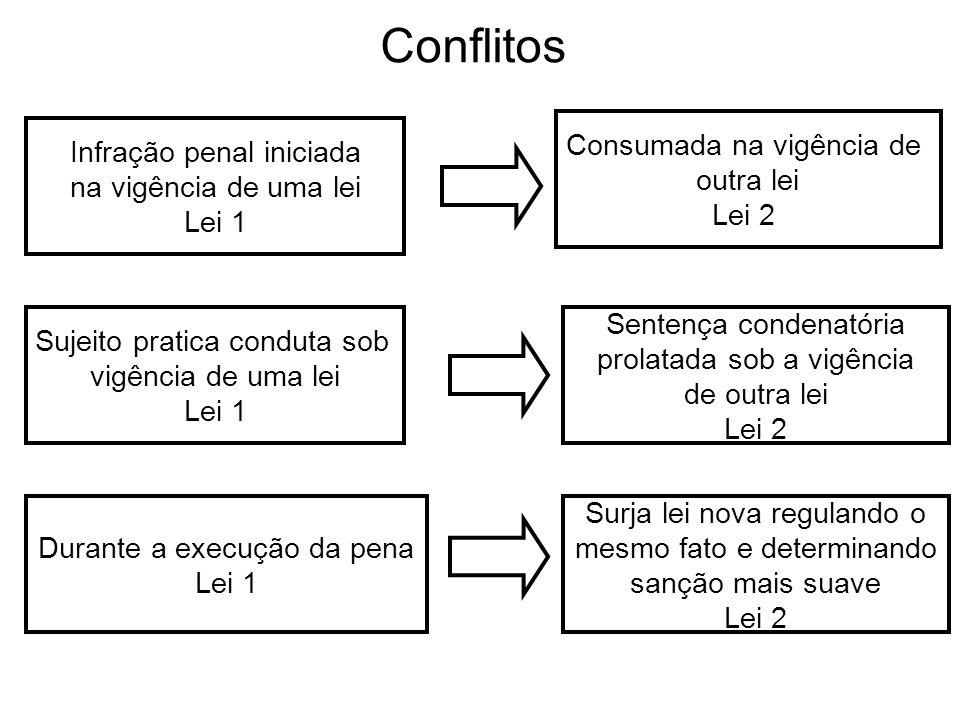 Conflitos Infração penal iniciada na vigência de uma lei Lei 1 Sujeito pratica conduta sob vigência de uma lei Lei 1 Durante a execução da pena Lei 1