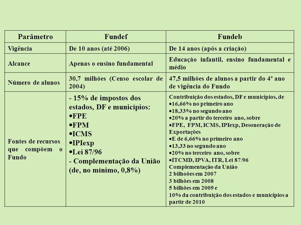 ParâmetroFundefFundeb VigênciaDe 10 anos (até 2006)De 14 anos (após a criação) AlcanceApenas o ensino fundamental Educação infantil, ensino fundamenta