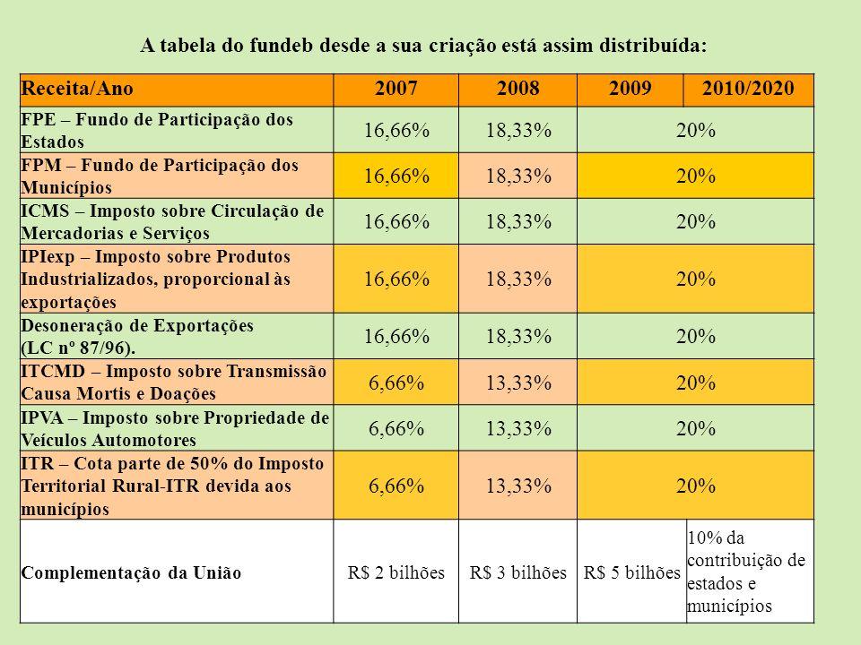A tabela do fundeb desde a sua criação está assim distribuída: Receita/Ano2007200820092010/2020 FPE – Fundo de Participação dos Estados 16,66%18,33%20