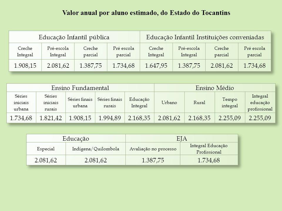 Valor anual por aluno estimado, do Estado do Tocantins
