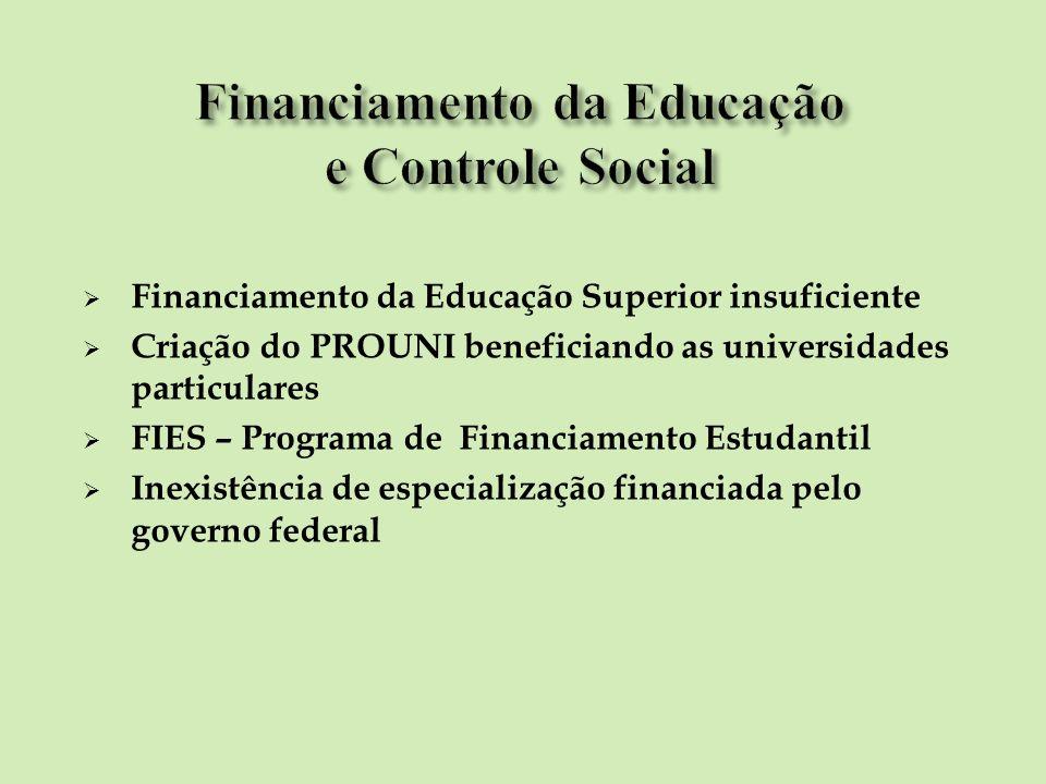Financiamento da Educação Superior insuficiente Criação do PROUNI beneficiando as universidades particulares FIES – Programa de Financiamento Estudant