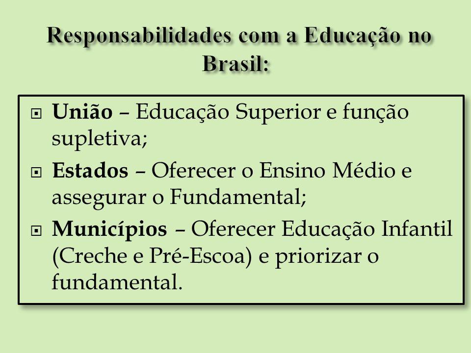 União – Educação Superior e função supletiva; Estados – Oferecer o Ensino Médio e assegurar o Fundamental; Municípios – Oferecer Educação Infantil (Cr