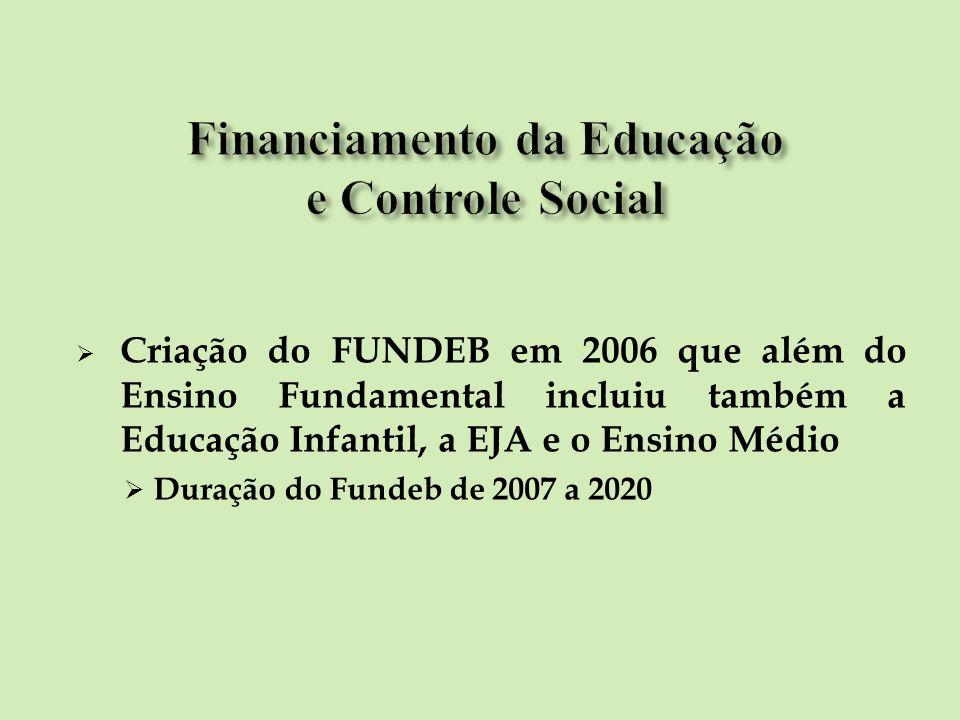 Criação do FUNDEB em 2006 que além do Ensino Fundamental incluiu também a Educação Infantil, a EJA e o Ensino Médio Duração do Fundeb de 2007 a 2020