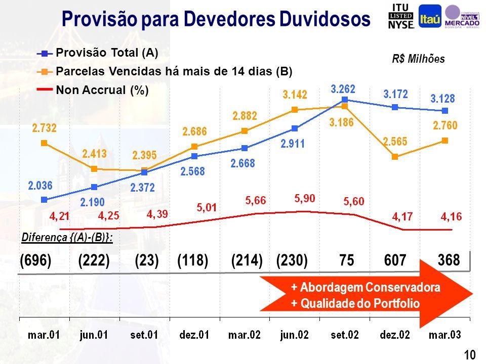 9 Provisão para Devedores Duvidosos Operações de Crédito - Itaú R$ Milhões Provisão Mínima Provisão Adicional Provisão Total