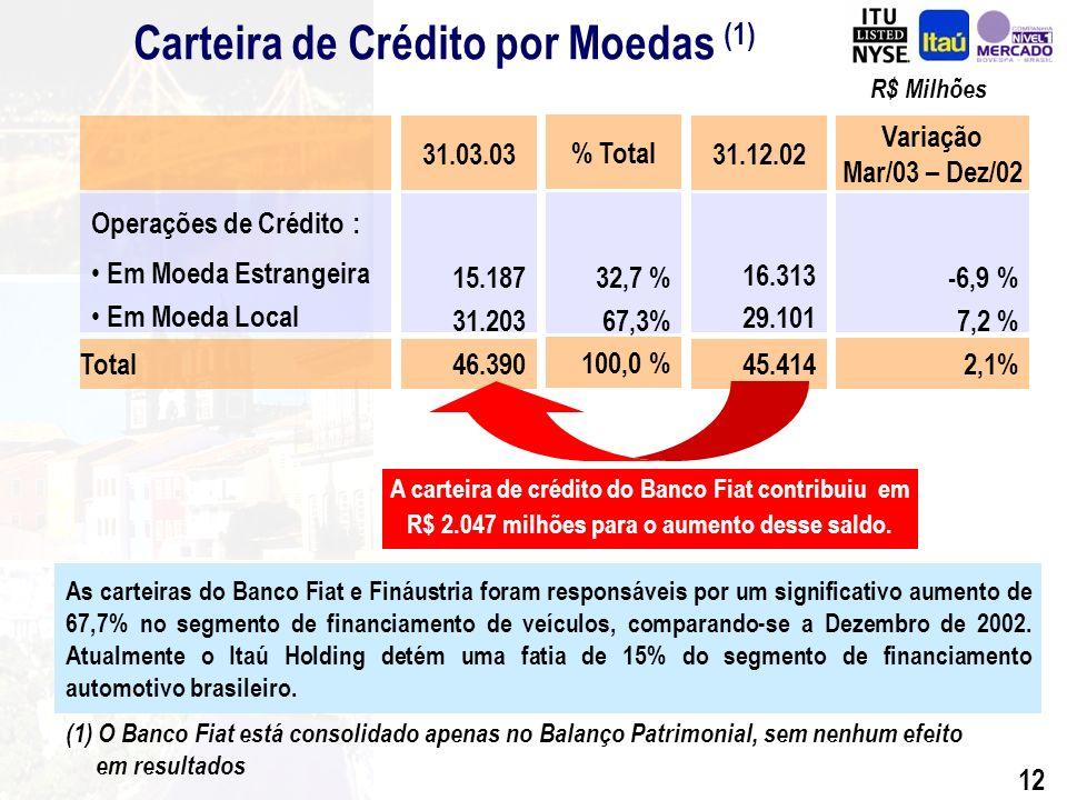 11 R$ Milhões Var Mar/03 x Dez/02 -2,6% - 2,8% 14,4% 2,1% Operações de Crédito por Segmento 28.219 4.503 12.692 45.414 31.12.02 27.492 4.375 14.523 46.390 31.03.03 Mar/03 % Total 59,3% 9,4% 31,3% 100,0% Grandes Corporações Micro, Pequenas e Médias Empresas Pessoas Físicas Total Segmentos