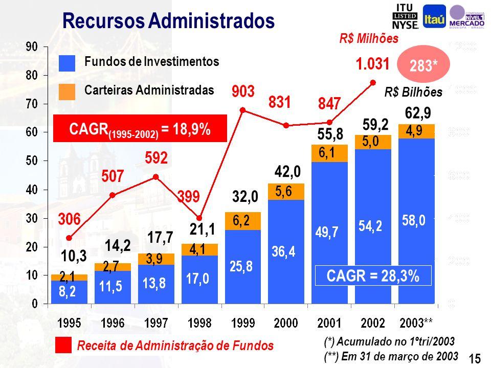 14 (*) Inclui Reclassificações para Fins de Comparabilidade do 1º Trimestre R$ Milhões 31-Mar-02 (C) 31-Dez-02 (B) 31-Mar-03 (A) Depósitos Depósitos à Vista Depósitos de Poupança Depósitos Interfinanceiros Depósitos à Prazo Recursos Administrados Fundos de Investimento Carteiras Administradas Recursos Totais Evolução % (A/C) Evolução % (A/B) 27.110 5.981 15.636 636 4.857 57.274 51.260 6.014 84.384 38.997 10.389 17.841 539 10.228 59.167 54.201 4.967 98.164 40,1 26,4 11,0 63,8 147,7 9,7 13,1 (19,1) 19,5 37.991 7.561 17.358 1.042 12.030 62.852 57.987 4.865 100.843 (2,6) (27,2) (2,7) 93,3 17,6 6,2 7,0 (2,1) 2,7 Recursos Captados e Administrados