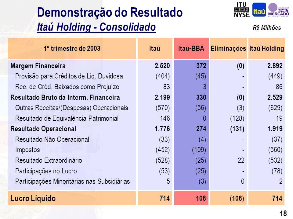 17 Demonstração do Resultado (1)(2) Itaú Holding - Consolidado Margem Financeira Provisão p/ Créditos de Liq.